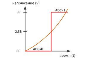 adc-1bit