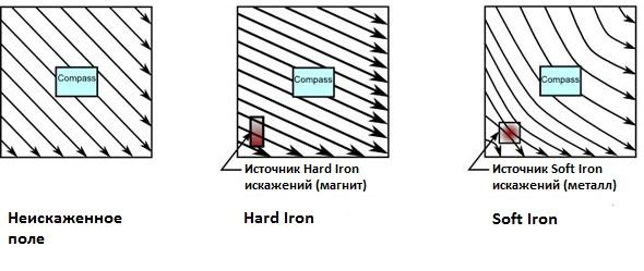 magnetic-field-distortion-web