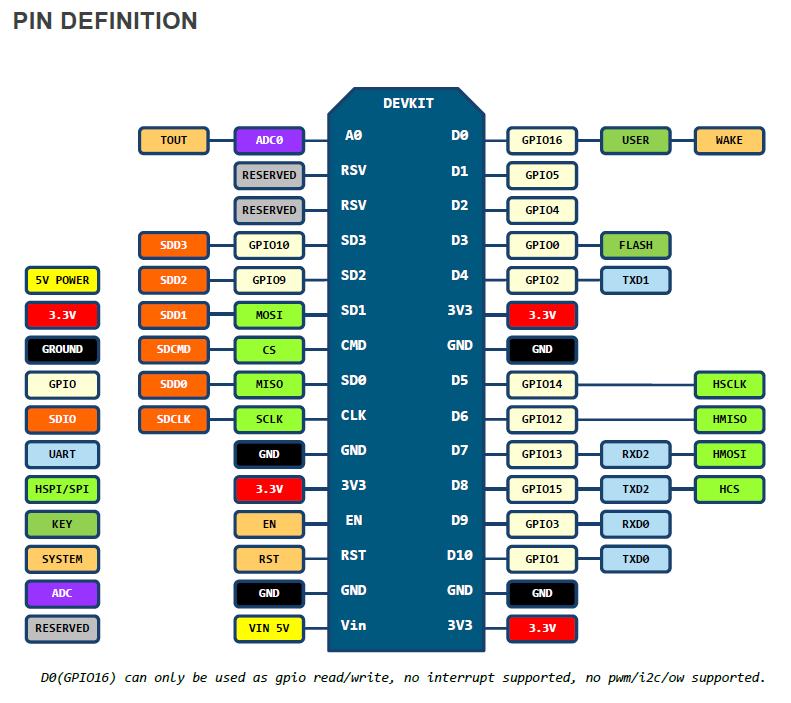 NodeMCU распиновка схема выводов