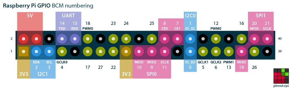 Raspberry Pi GPIO распиновка нумерация