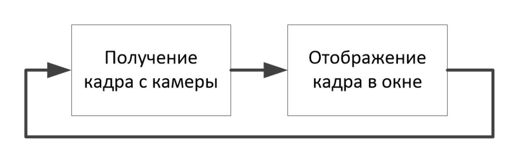 OpenCV. Работа с веб-камерой