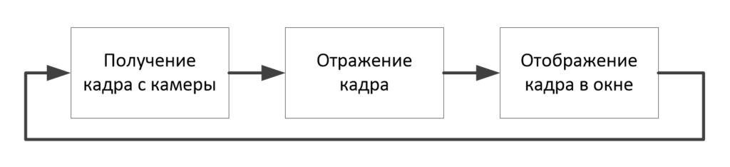 OpenCV на python. Отражение картинки