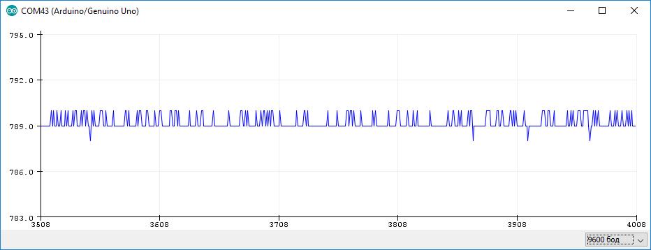 График сигнала переменного резистора