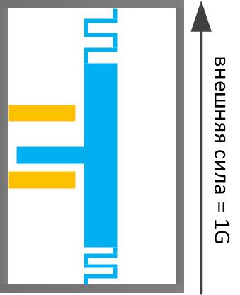 Схема работы МЭМС акселерометра