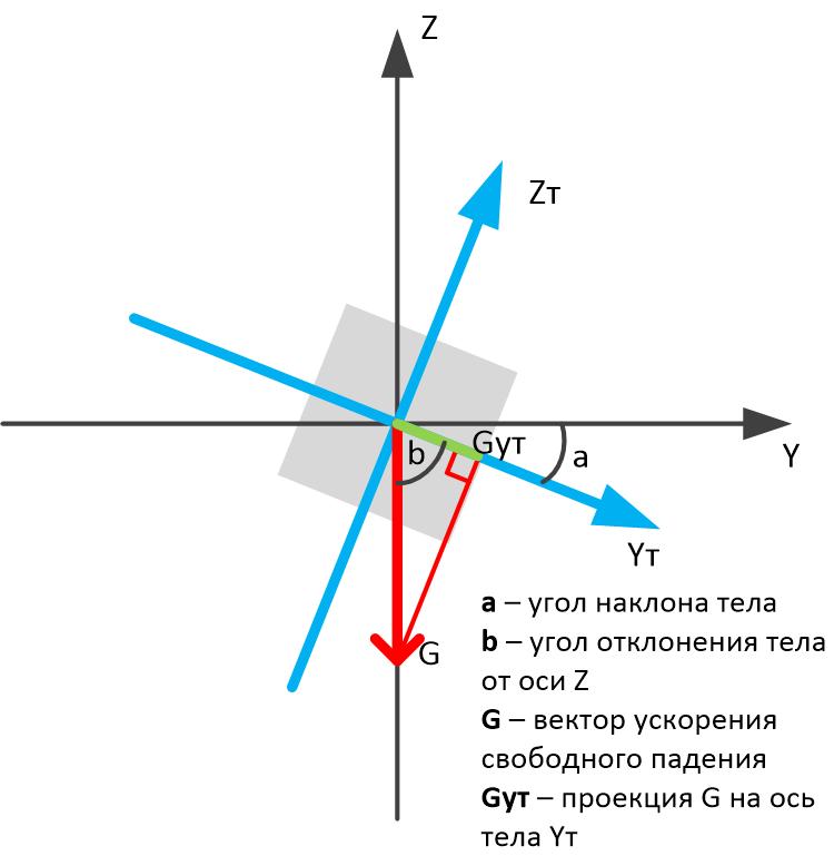 Вычисления угла наклона с помощью акселерометра