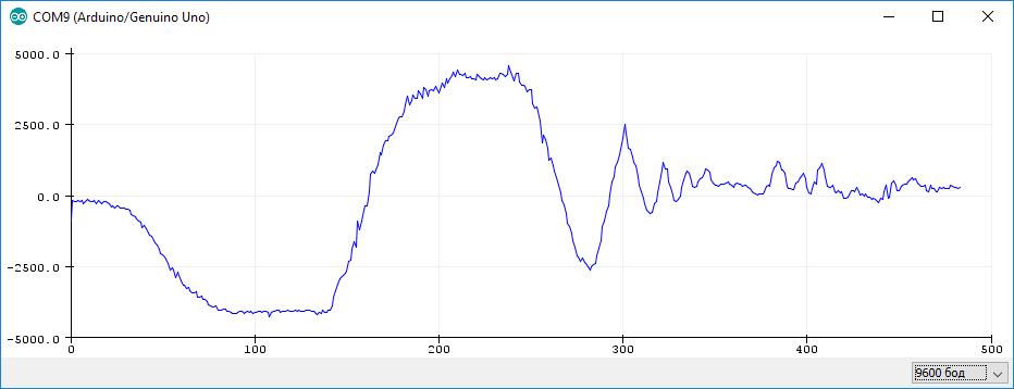 Сырые данные с акселерометра MPU6050