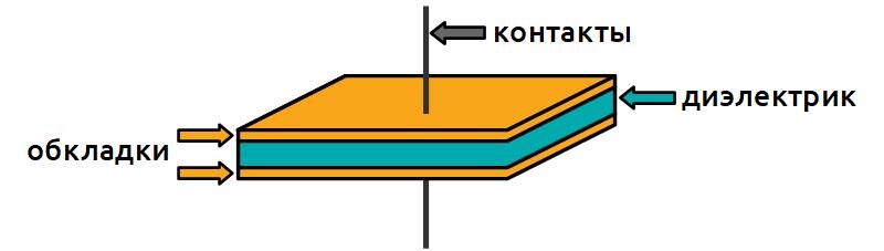 Устройство конденсатора