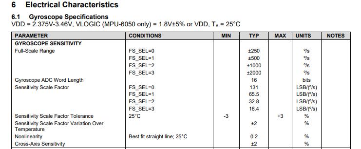 Фрагмент спецификации MPU6050