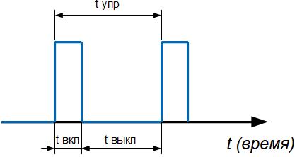 ШИМ диаграмма