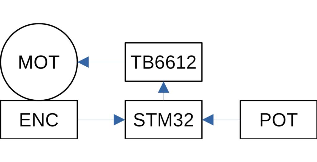 STM32CubeIDE. DIY Сервопривод на stm32